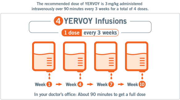 4 YERVOY Infusions: 1 dose every 3 weeks